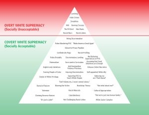 The diagram attempts to illustrate and group examples of Overt White Supremacy (Socially Unacceptable) and Covert White Supremacy (Socially Acceptable).